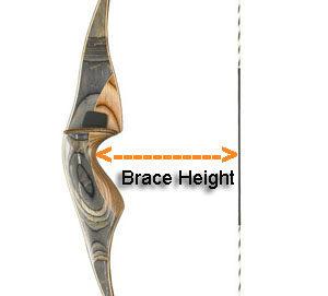 brace-height